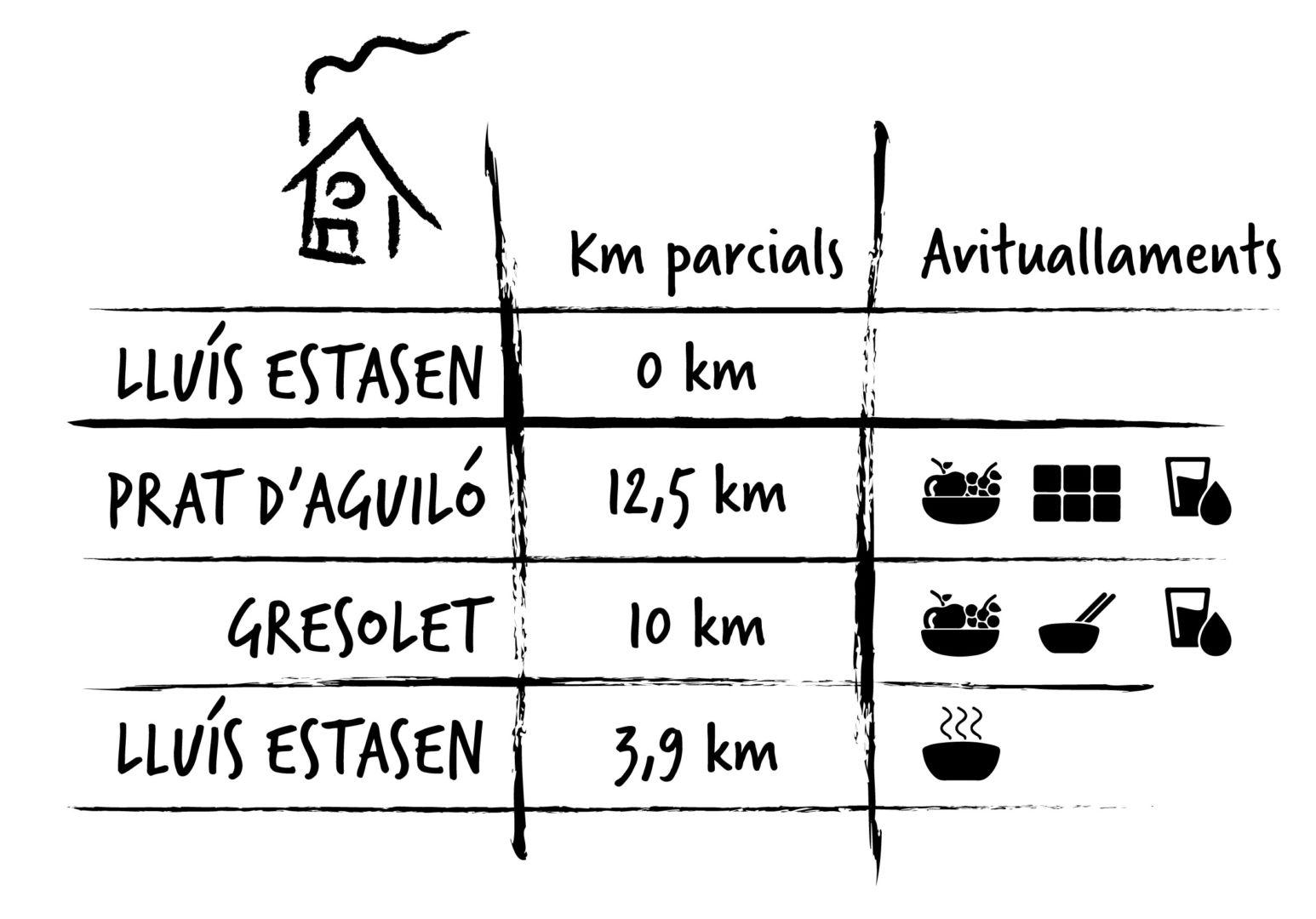 Avituallamiento TAST: Lluis Estasen 0KM, Prats d'Aguiló 12.5Km, Gresolet 10Km, Lluis Estasen 3.9Km