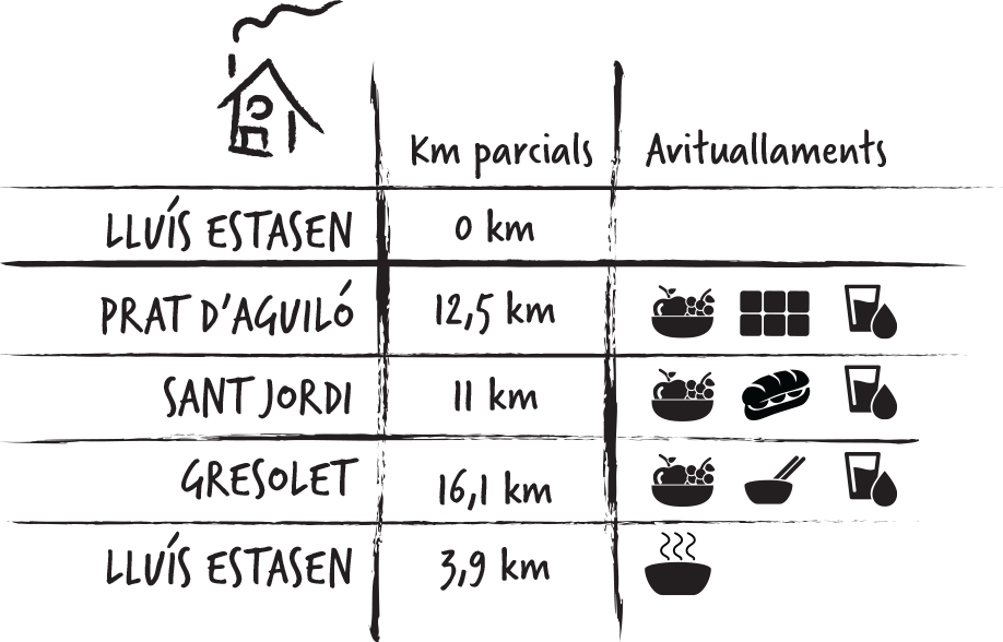 Avituallamiento HALF: Lluis Estasen 0KM, Prats d'Aguiló 12.5Km, Sant Jordi 11Km, Gresolet 16.1Km, Lluis Estasen 3.9KmalfConFondoDegradado
